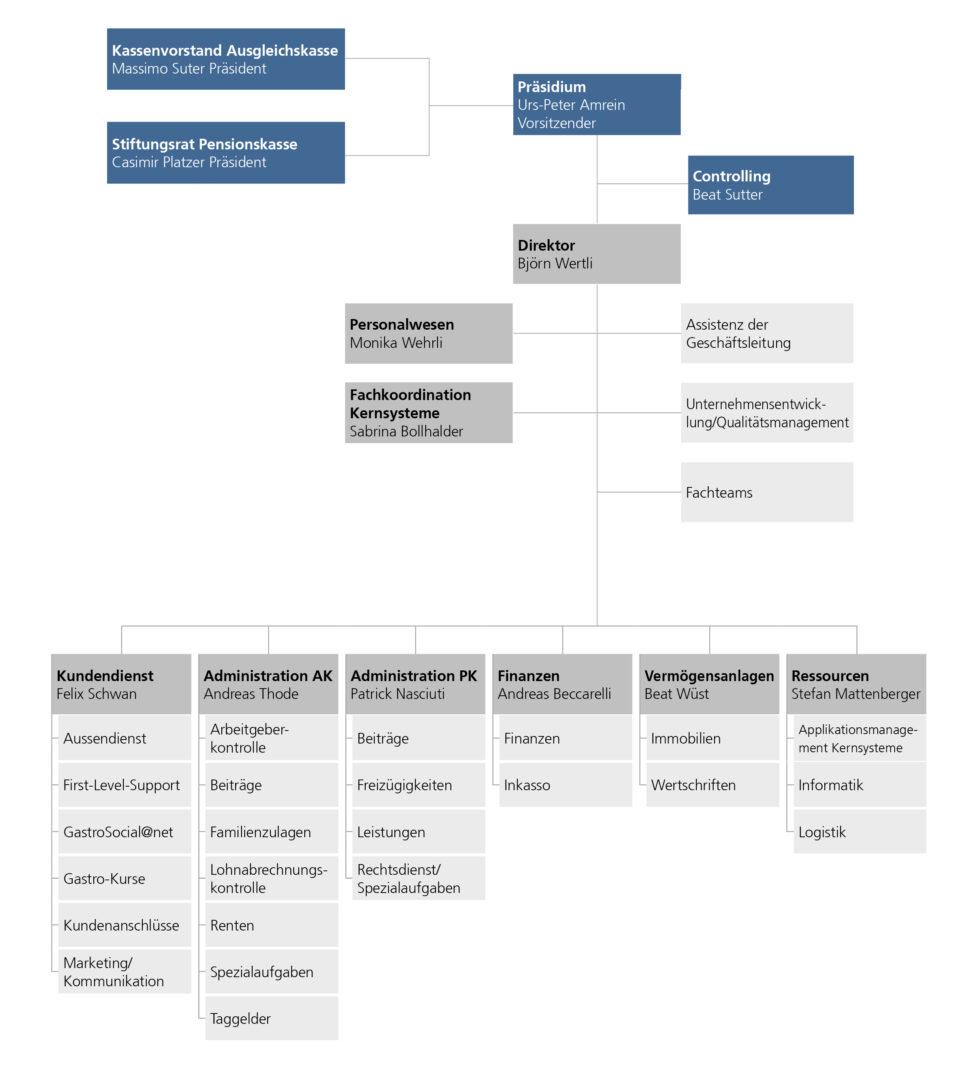Organigramm GastroSocial