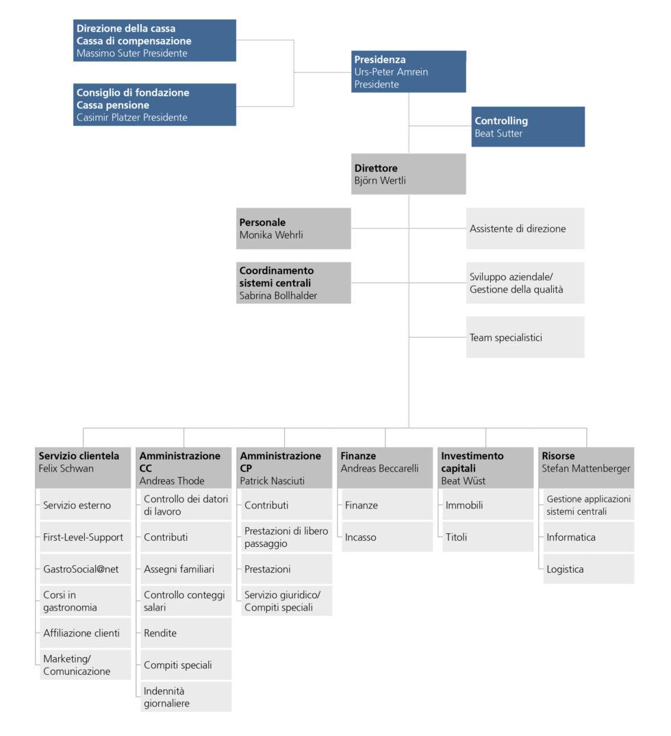 Organigramma GastroSocial
